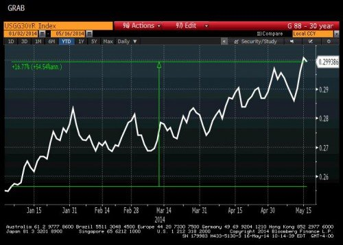 bloomberg.graph.2014.05.23