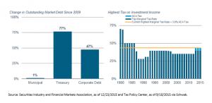 Market debt photo 2