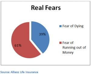 the fear of running out of money is higher than the fear of dying