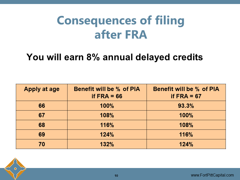 Consequences of Filing After FRA