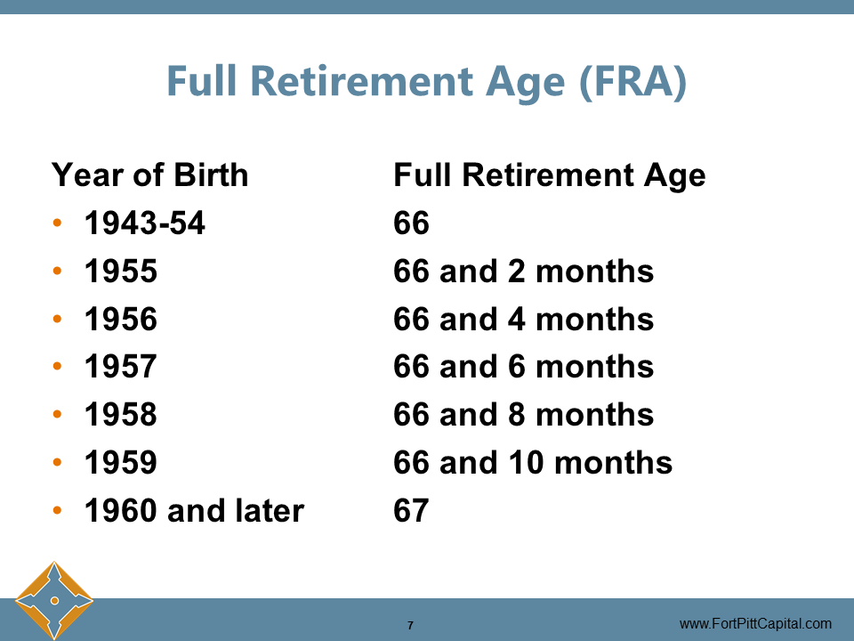 Full Retirement Age (FRA)