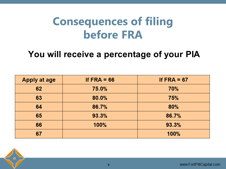 Consequences of Filing Before FRA
